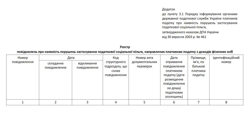 4 Наказ ДПАУ №461 від 30.09.2003